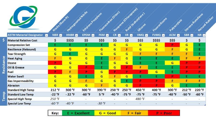 o-ring comparison chart