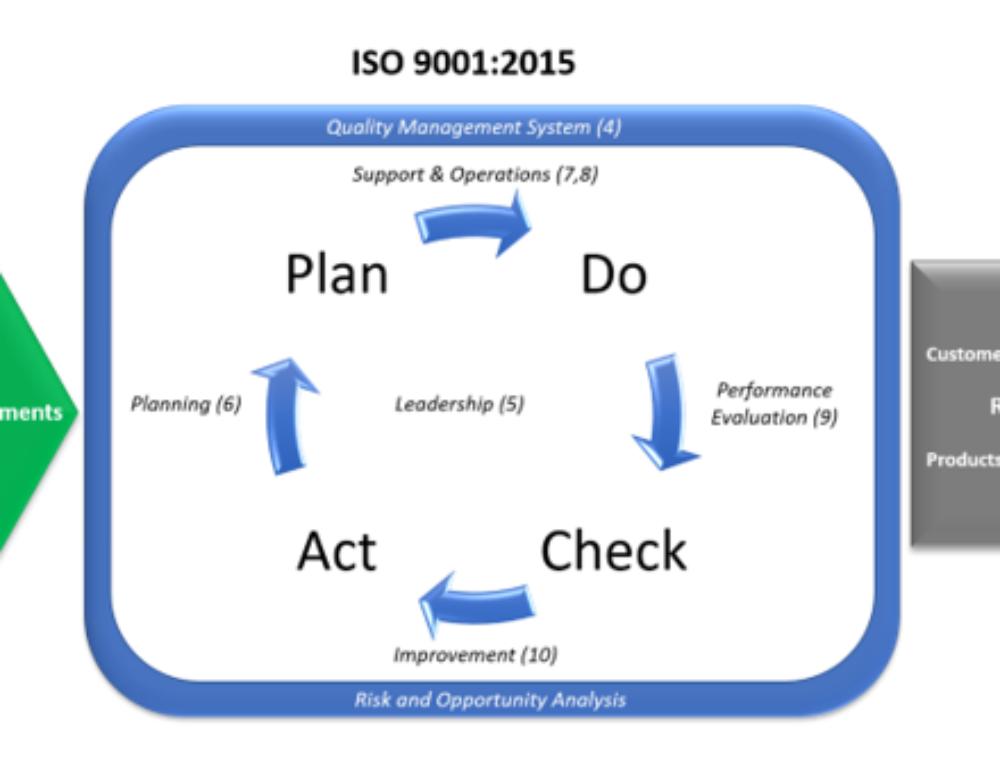 ISO 9001 Evolution