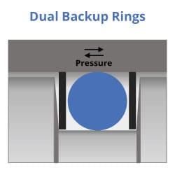 Design de anéis de backup duplo
