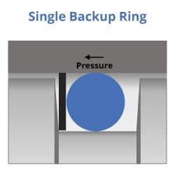 Design de anel de backup único